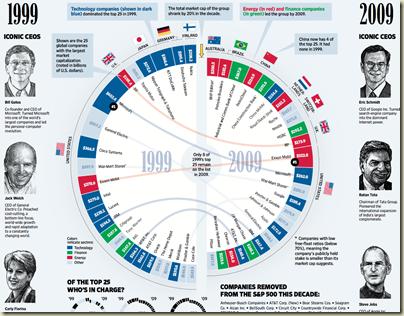 sectors in a decade