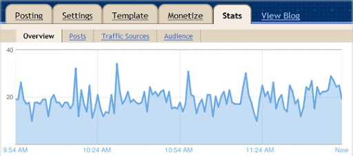 Google je dodao Web Analytics u Bloggeru