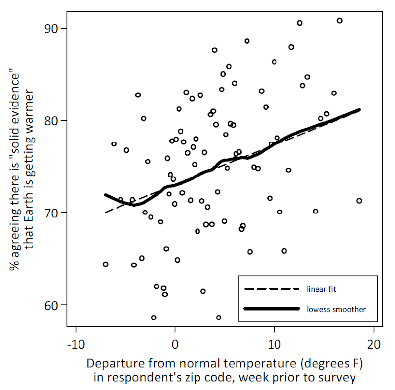Americans' Beliefs about the Evidence for Global Warming, by Departure of Local Weather from Normal Temperature in Week Prior to Survey. Egan and Mullin, 2009