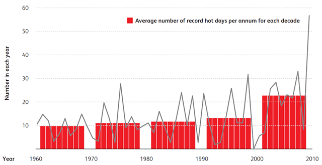 Average number of record hot days at Australian climate reference stations, 1960-2009. Bureau of Meteorology