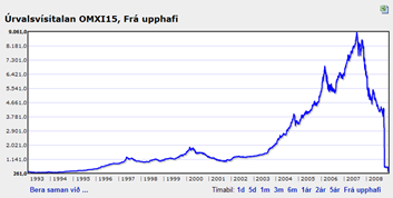 Icelandic stock market index