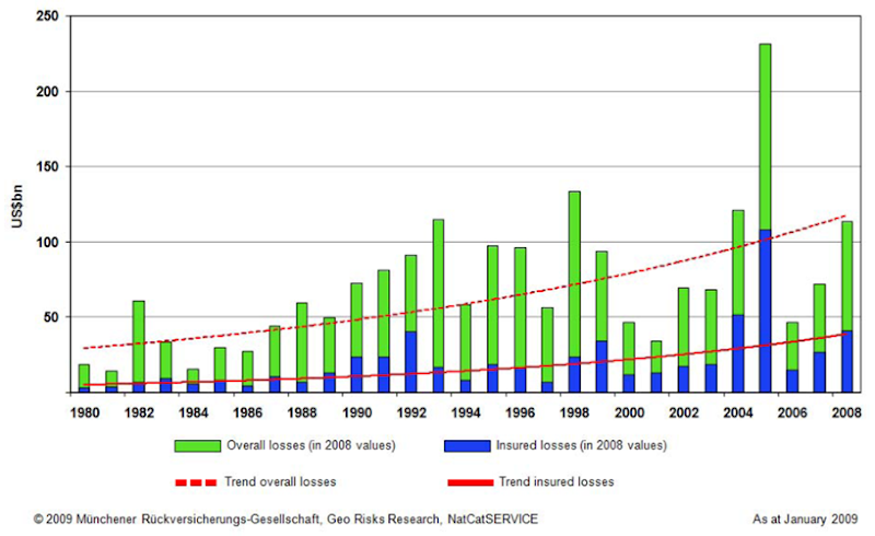 Economic and market losses caused by weather events, 1980–2008. Munich RE