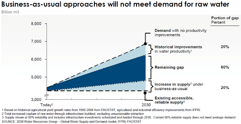 Projected Freshwater Supply Shortfall in 2030. 2030 Water Resources Group, 2009