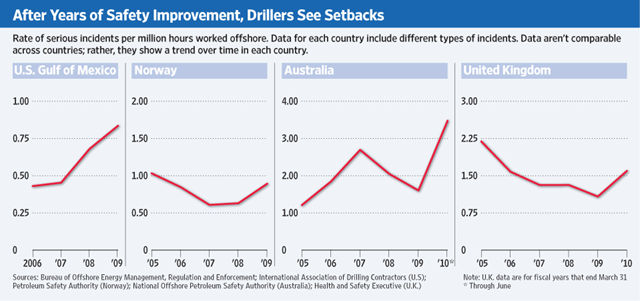 Rate of serious incidents per million hours worked offshore. After years of safety improvements, offshore drillers see setbacks. The Wall Street Journal, 8 December 2010.