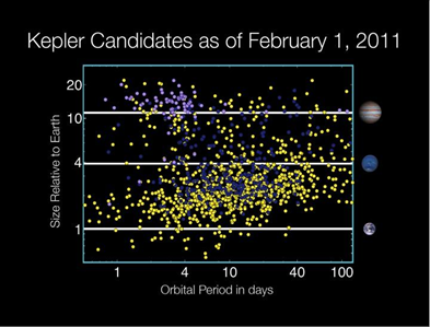 Kepler's planet candidates as of Feb. 1, 2011. NASA / Wendy Stenzel