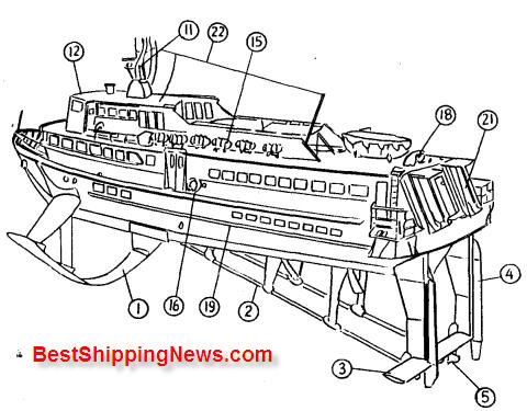 Hydrofoil%20craft 1 Hydrofoil craft, Hover craft ship types