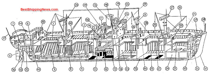 Large Shelter Decker Cargo Vessel: Engine Room Overhead Crane Circuit Diagram At Anocheocurrio.co
