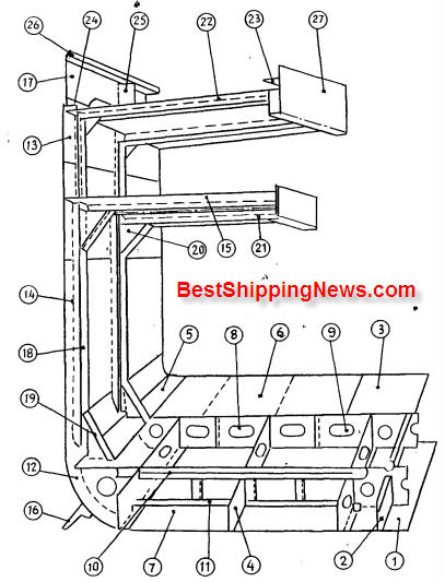 Large shelter decker cargo vessel 1 cargo ship general structure, equipment and arrangement