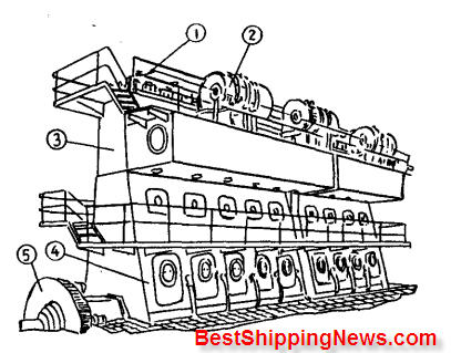 Aft%20engine%20type%20cargo%20vessel 1 Cargo ship: general structure, equipment and arrangement ship types