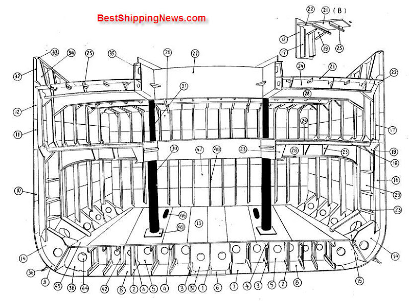 Midship Constructions Shipbuilding Picture Dictionary