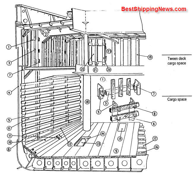 Equipment%20in%20cargo%20space Cargo ship: general structure, equipment and arrangement ship types