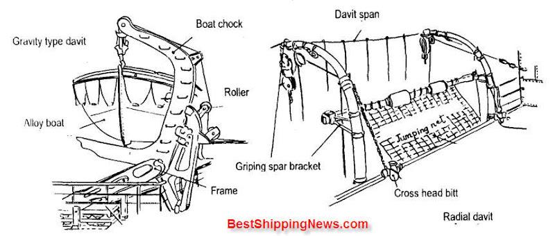 owering%20%2C%20hoisting%20equipment%20for%20life%20boat Lifesaving appliance equipment