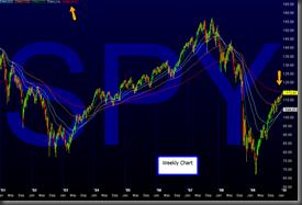 SPY_weekly