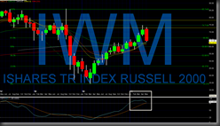 iwm_monthly_5_20
