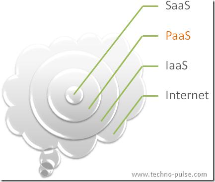Cloud-SaaS-PaaS-IaaS-Introduction