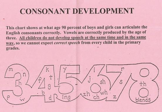 Consonant Development