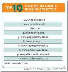 Top-10-colective