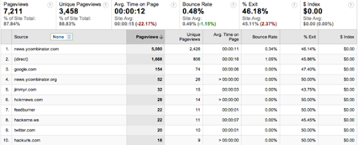 EntranceSources_-GoogleAnalytics-2011-03-26-10-51.png