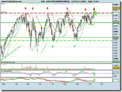 DAX (PERFORMANCEINDEX)13102010