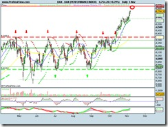 DAX (PERFORMANCEINDEX)061110