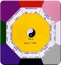 bagua chart