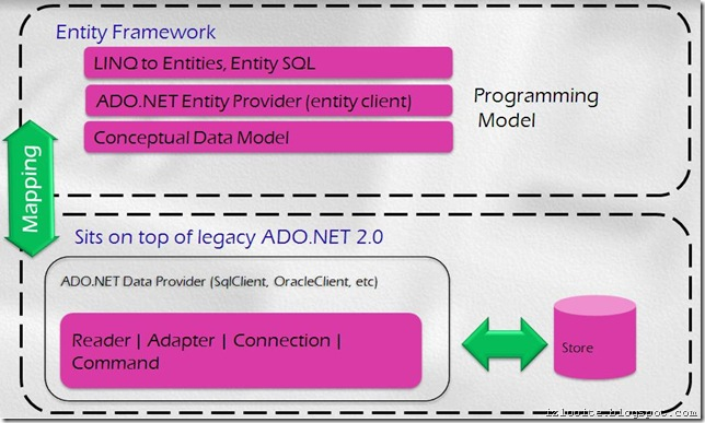entity framework arch