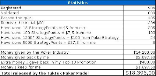 TukTuk Poker statistics May 2009