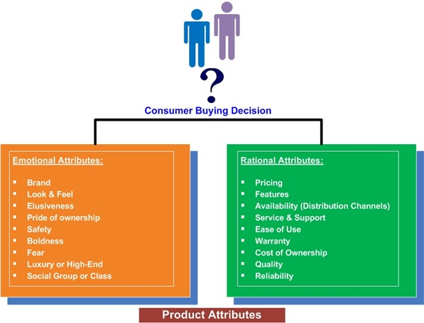 ConsumerDecision-RationalvsEmotional-2