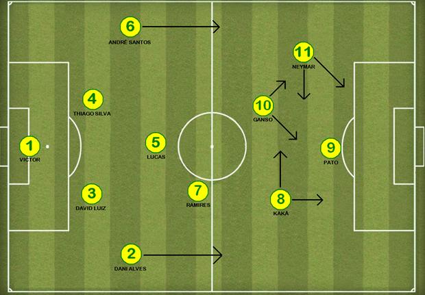 Brasil 4-2-2-2