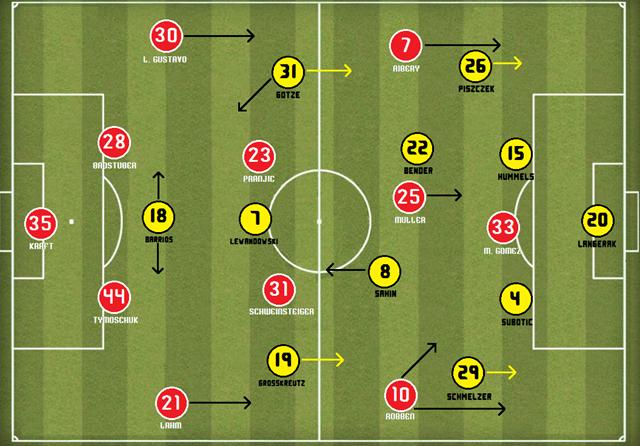 Bayern - Borussia