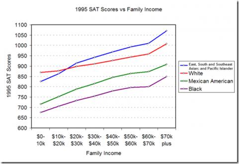 800px-1995-sat-income21