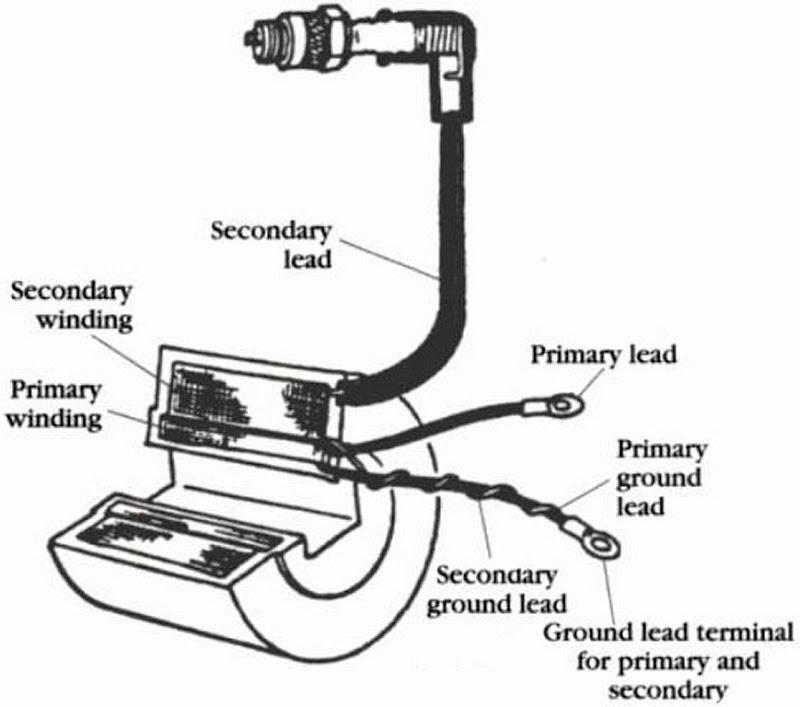 Pleasing Small Engine Ignition Coil Wiring Diagram Somurich Com Wiring Digital Resources Millslowmaporg