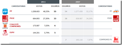 Resultados Elecciones Autonómicas 2011