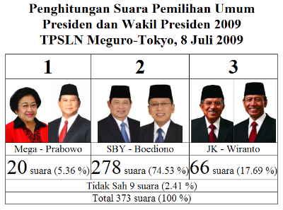 Penghitungan Suara Pemilihan Umum Presiden dan Wakil Presiden 2009 TPSLN Meguro-Tokyo, 8 Juli 2009