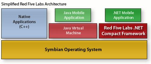 Arsitektur .NET di OS Symbian oleh Red Five Labs