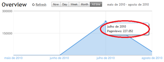 pageviews-blogger