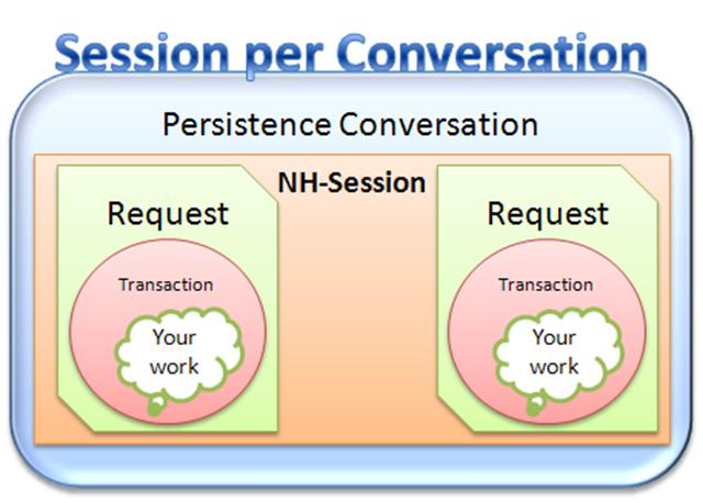 SessionPerConversation