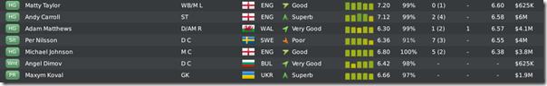 Worst Leeds players, FM 2010