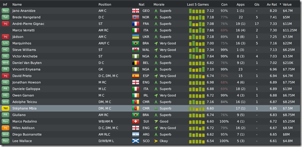 Leeds players sorted by average rating, FM 2010