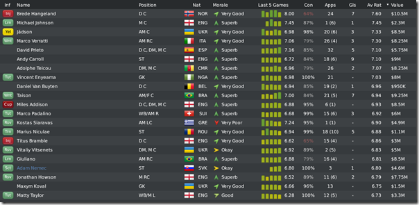 Leeds players before season #4 end, FM10