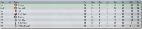 Top eight of England in Football Manager 2009