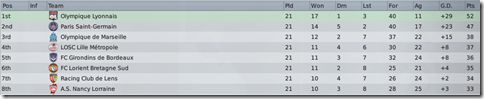Top eight of France in FM2009