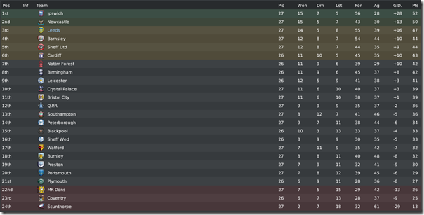 Third position in Championship, Football Manager 2010