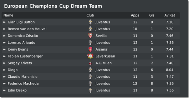 Champions League Dream Team, FM10