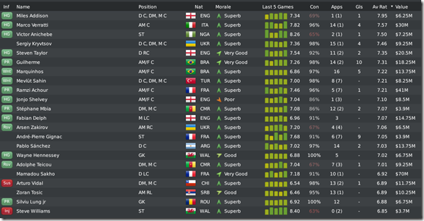 Leeds players in season #8, FM 2010