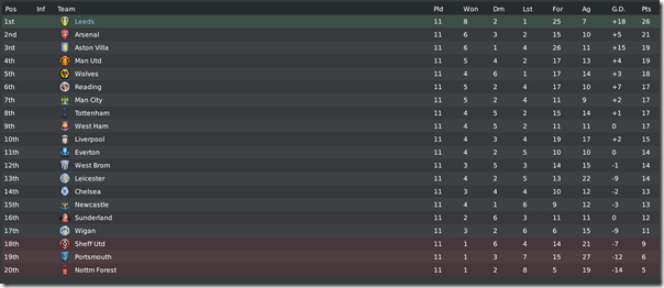 Premier league table with Leeds at the top