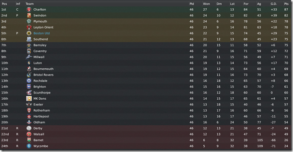 Final League 1 table, FM 2011
