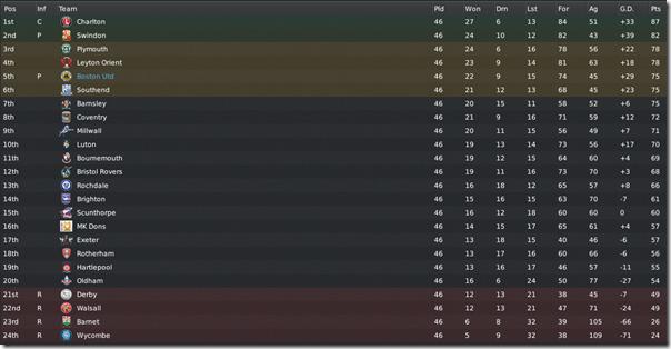 Final League 1 table, FM 2011
