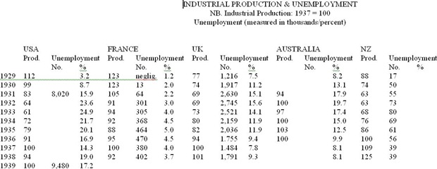 ProductionUnemployment