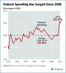 fed-spending-krugman